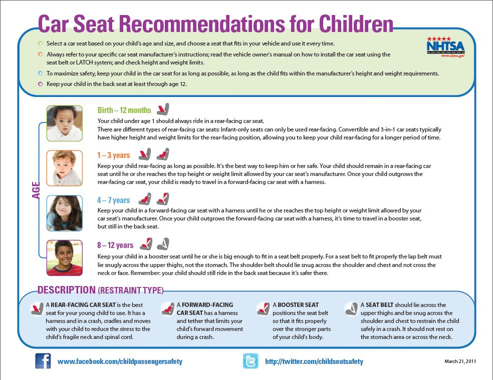 June 2014 Car Seat Recommendations