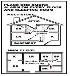 September 2014 Smoke alarm placement